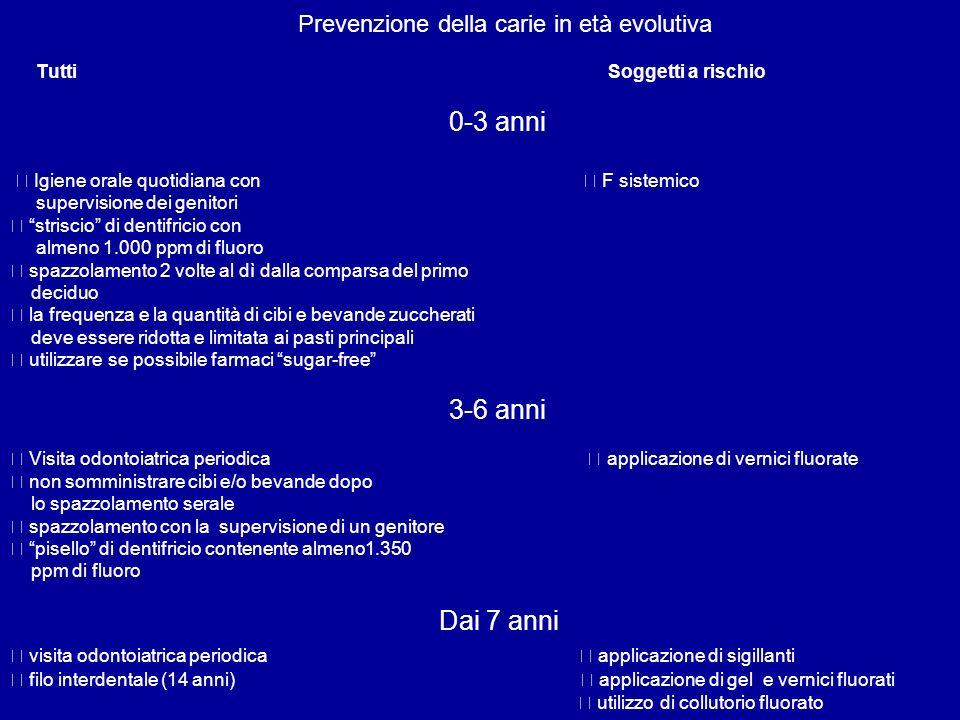 Prevenzione della carie in età evolutiva Tutti Soggetti a rischio 0-3 anni Igiene orale quotidiana con F sistemico supervisione dei genitori striscio