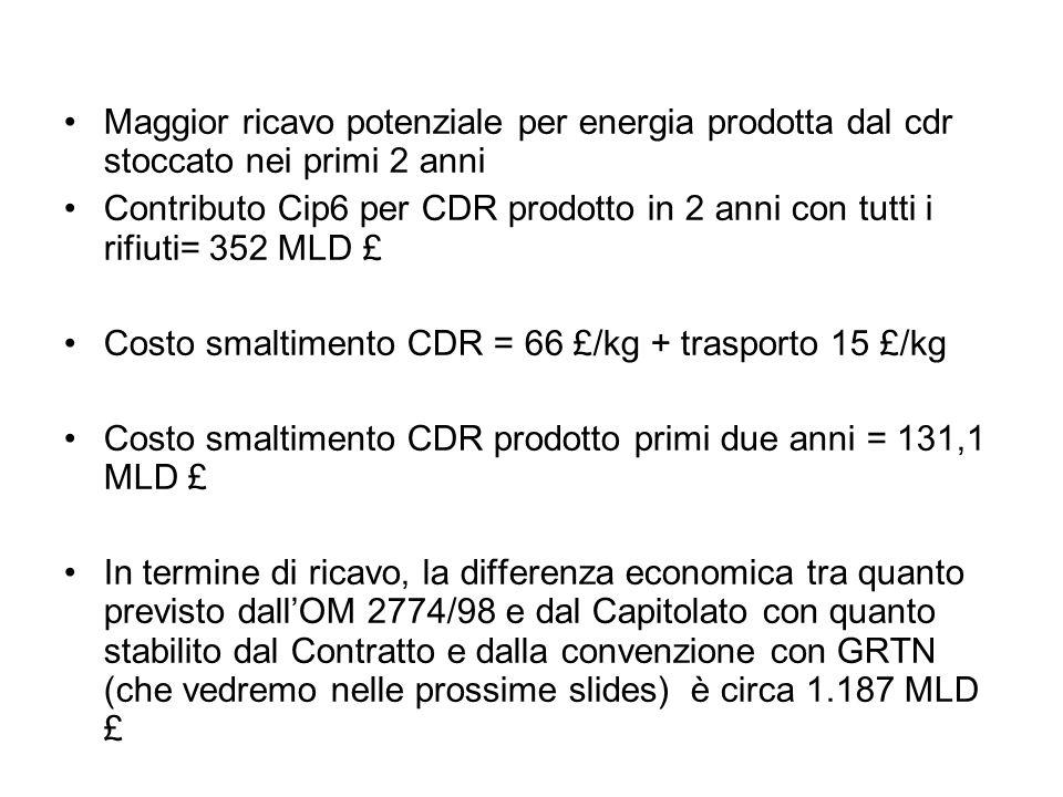 Maggior ricavo potenziale per energia prodotta dal cdr stoccato nei primi 2 anni Contributo Cip6 per CDR prodotto in 2 anni con tutti i rifiuti= 352 M