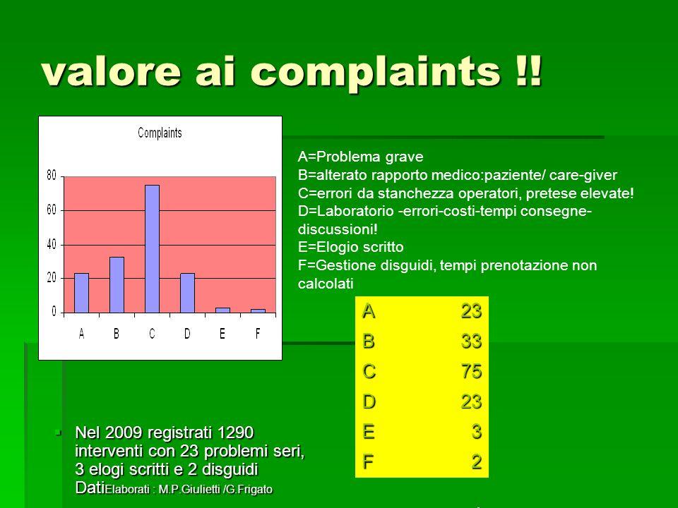 valore ai complaints !.