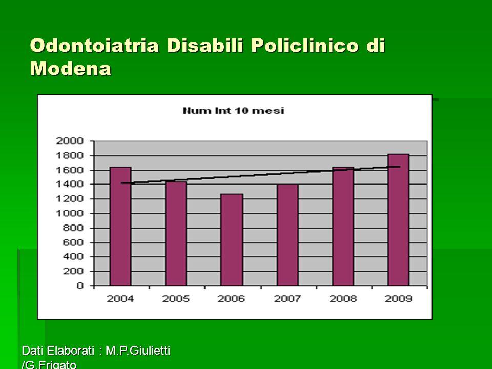 Odontoiatria Disabili Policlinico di Modena Dati Elaborati : M.P.Giulietti /G.Frigato