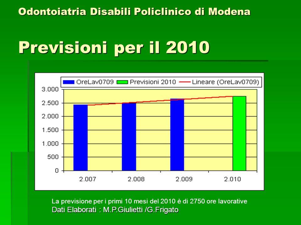 Odontoiatria Disabili Policlinico di Modena Previsioni per il 2010 La previsione per i primi 10 mesi del 2010 è di 2750 ore lavorative Dati Elaborati : M.P.Giulietti /G.Frigato