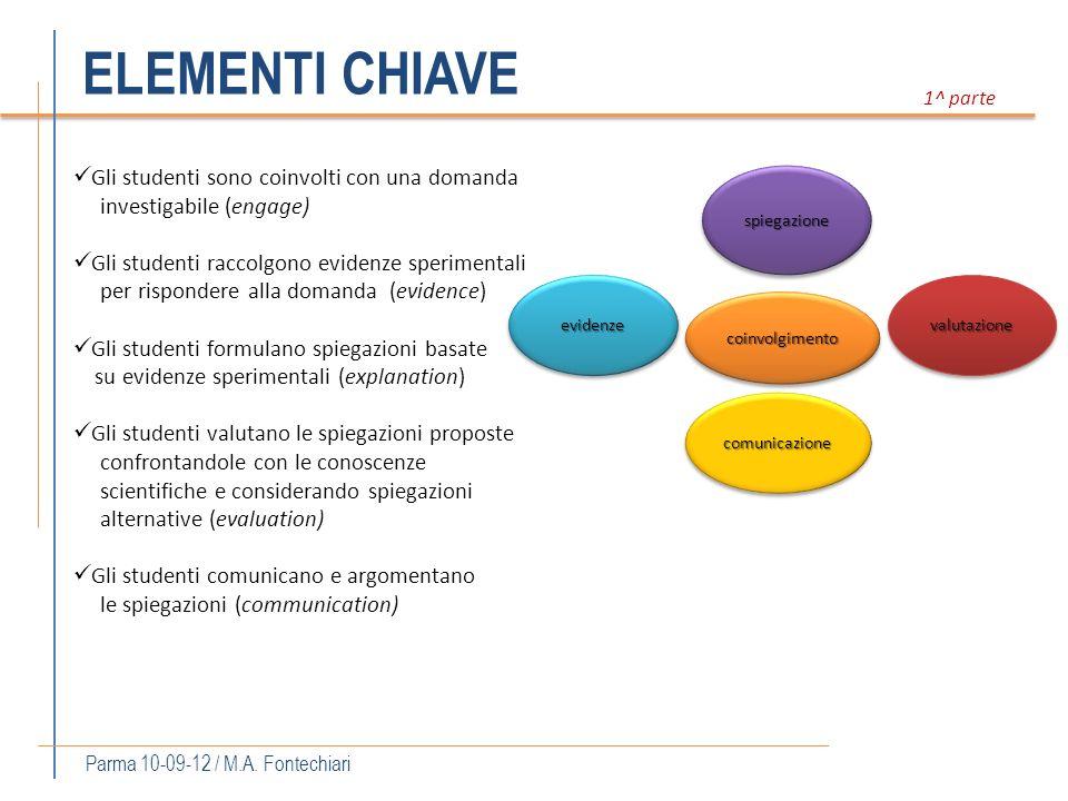 ELEMENTI CHIAVE Parma 10-09-12 / M.A. Fontechiari Gli studenti sono coinvolti con una domanda investigabile (engage) Gli studenti raccolgono evidenze