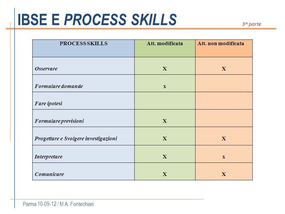 IBSE E PROCESS SKILLS Parma 10-09-12 / M.A. Fontechiari 3^ parte PROCESS SKILLSAtt. modificataAtt. non modificata OsservareXX Formulare domandex Fare