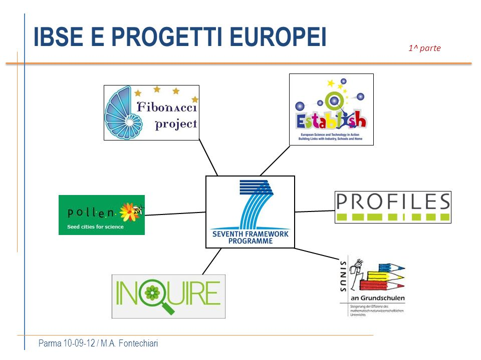 IBSE E PROGETTI EUROPEI Parma 10-09-12 / M.A. Fontechiari 1^ parte