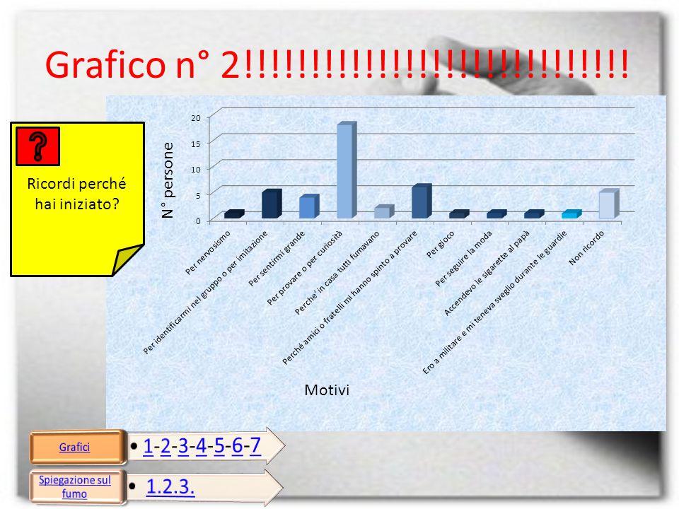Quante sigarette fumi al giorno? Grafico n°3!!!!!!!!!!!!!!!!!!!!!!!!!!!!!!