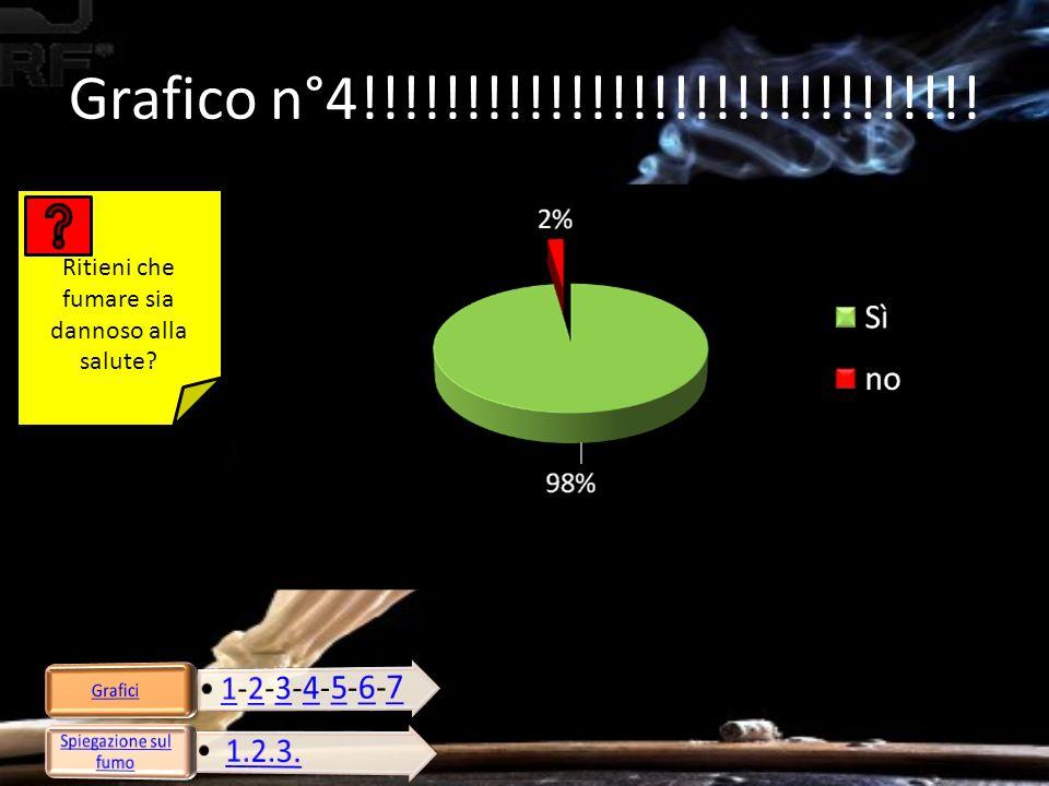 Grafico n°4!!!!!!!!!!!!!!!!!!!!!!!!!!!!!! Ritieni che fumare sia dannoso alla salute?
