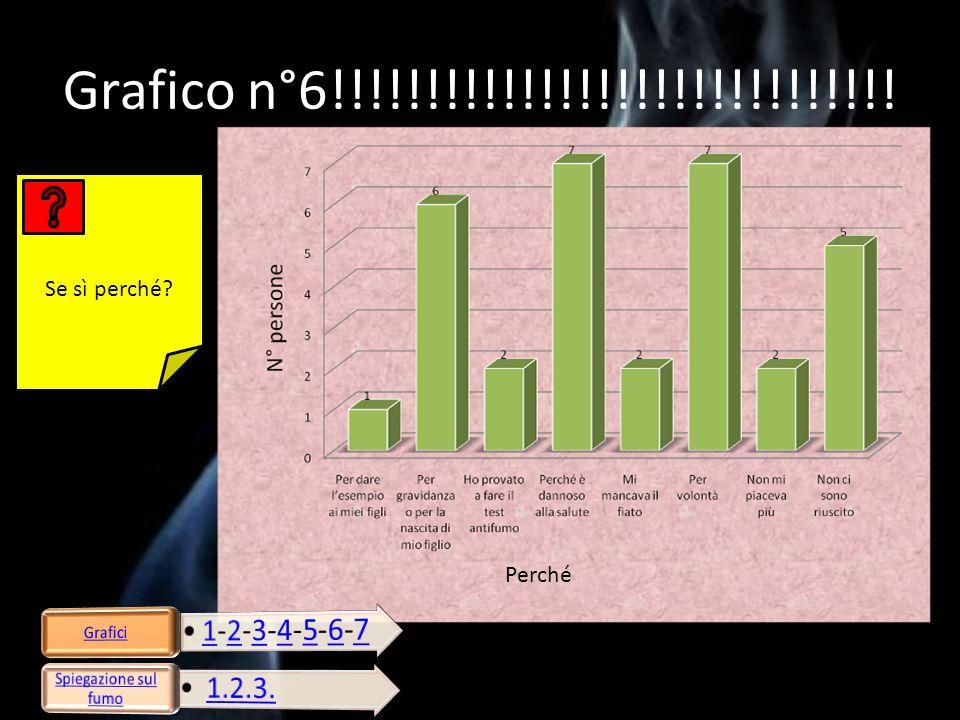 Grafico n°7!!!!!!!!!!!!!!!!!!!!!!!!!!!!!.