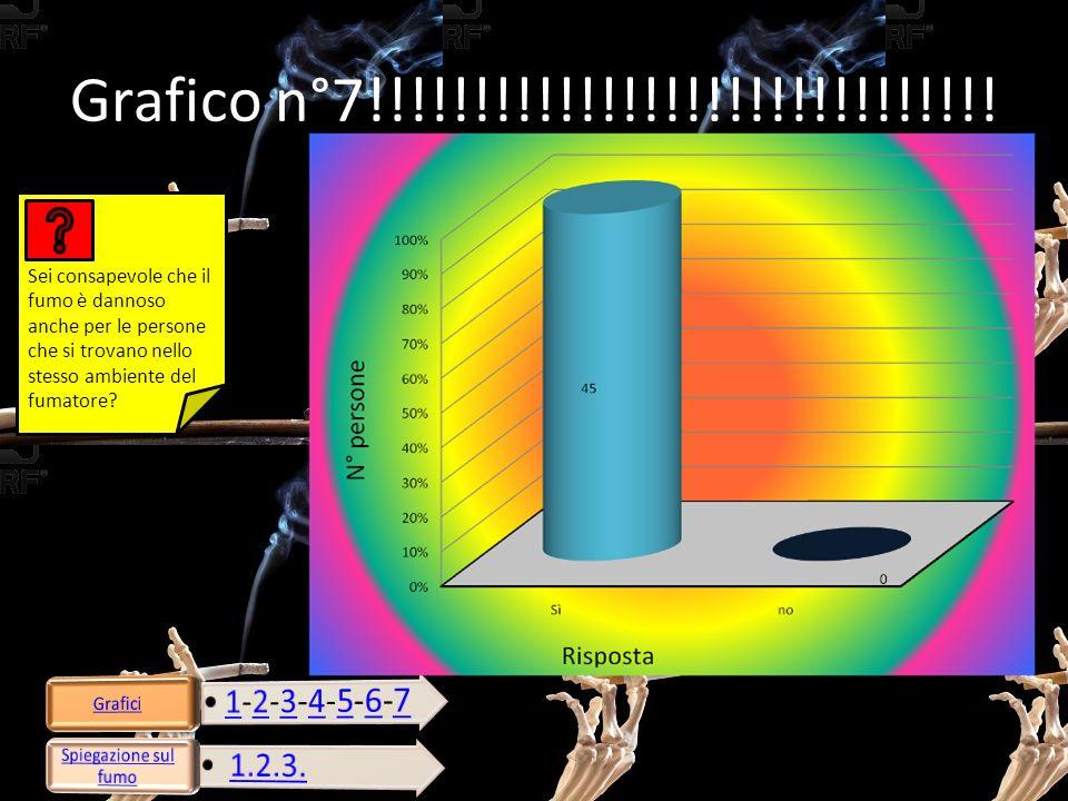Grafico n°7!!!!!!!!!!!!!!!!!!!!!!!!!!!!!! Sei consapevole che il fumo è dannoso anche per le persone che si trovano nello stesso ambiente del fumatore