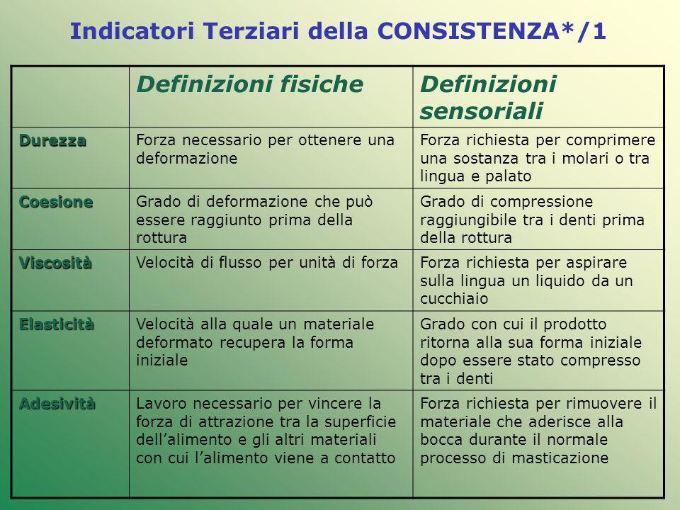 Indicatori Terziari della CONSISTENZA*/1 Definizioni fisicheDefinizioni sensoriali DurezzaForza necessario per ottenere una deformazione Forza richies
