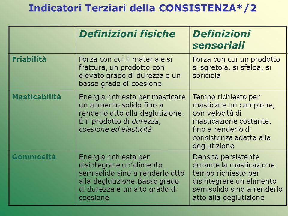 Indicatori Terziari della CONSISTENZA*/2 Definizioni fisicheDefinizioni sensoriali FriabilitàForza con cui il materiale si frattura, un prodotto con e