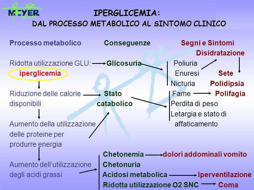 IPERGLICEMIA: DAL PROCESSO METABOLICO AL SINTOMO CLINICO Processo metabolico Conseguenze Segni e Sintomi Disidratazione Ridotta utilizzazione GLU: Gli