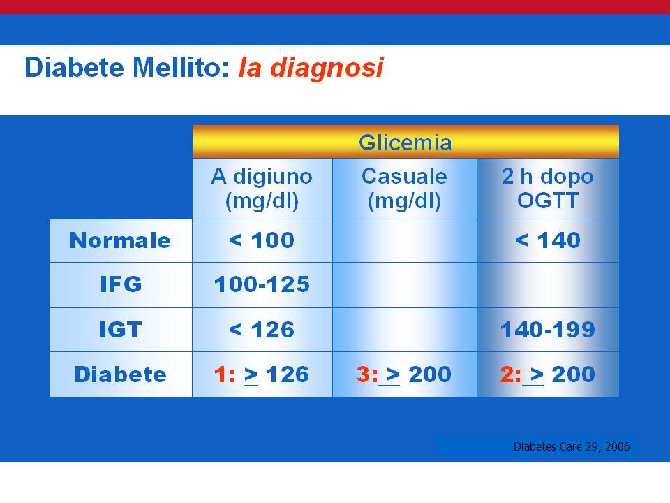 Diabetes Care 29, 2006