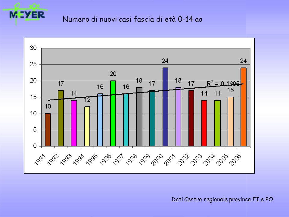 Numero di nuovi casi fascia di età 0-14 aa Dati Centro regionale province FI e PO