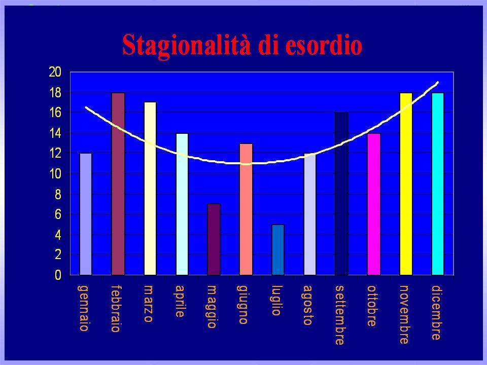 Incidenza di t1DM tra le più alte in ItaliaIncidenza di t1DM tra le più alte in Italia Stima dellincidenza in Toscana:Stima dellincidenza in Toscana: ~ 45 nuovi casi/anno ~ 45 nuovi casi/anno Stima dellincidenza a Firenze e Prato:Stima dellincidenza a Firenze e Prato: ~ 18 nuovi casi/anno ~ 18 nuovi casi/anno