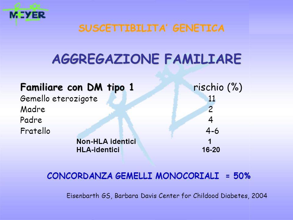 SUSCETTIBILITA GENETICA AGGREGAZIONE FAMILIARE Familiare con DM tipo 1 Familiare con DM tipo 1 rischio (%) Gemello eterozigote 11 Madre 2 Padre 4 Frat