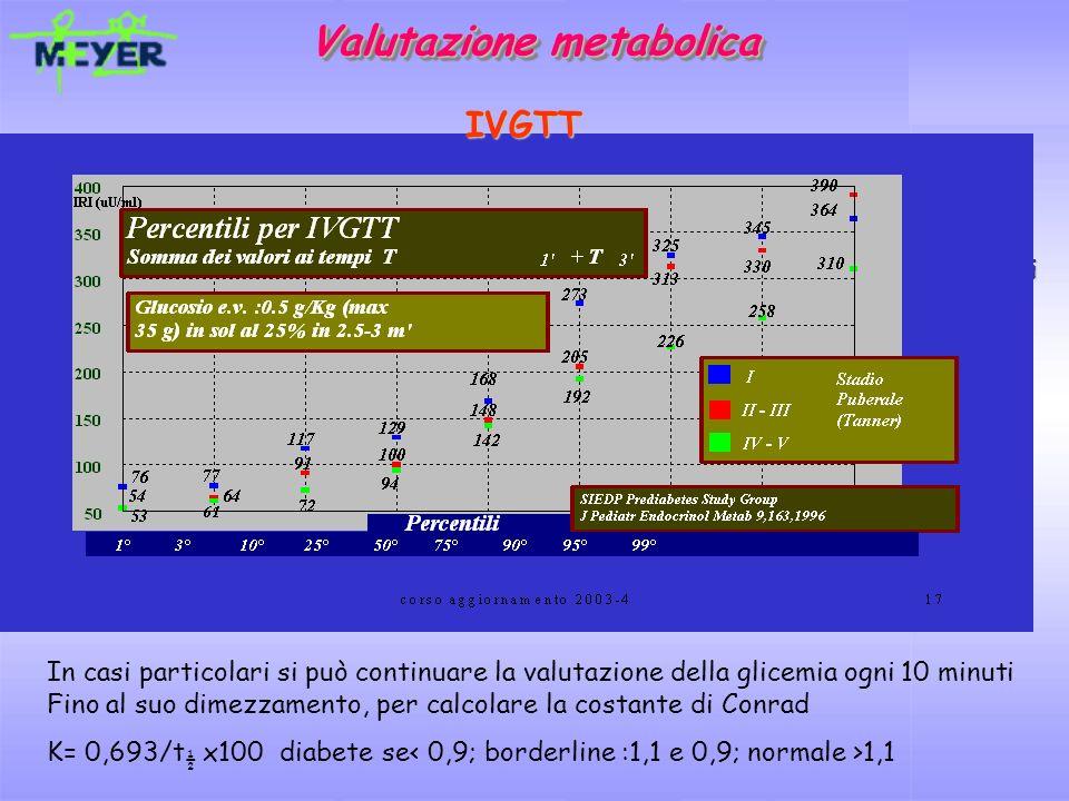 Valutazione metabolica Test da stimolo con glucosio ev Test da stimolo con glucosio ev Stimolo: Glucosio ev 0.5 gr/Kg (max 35 gr); durata infusione 2.