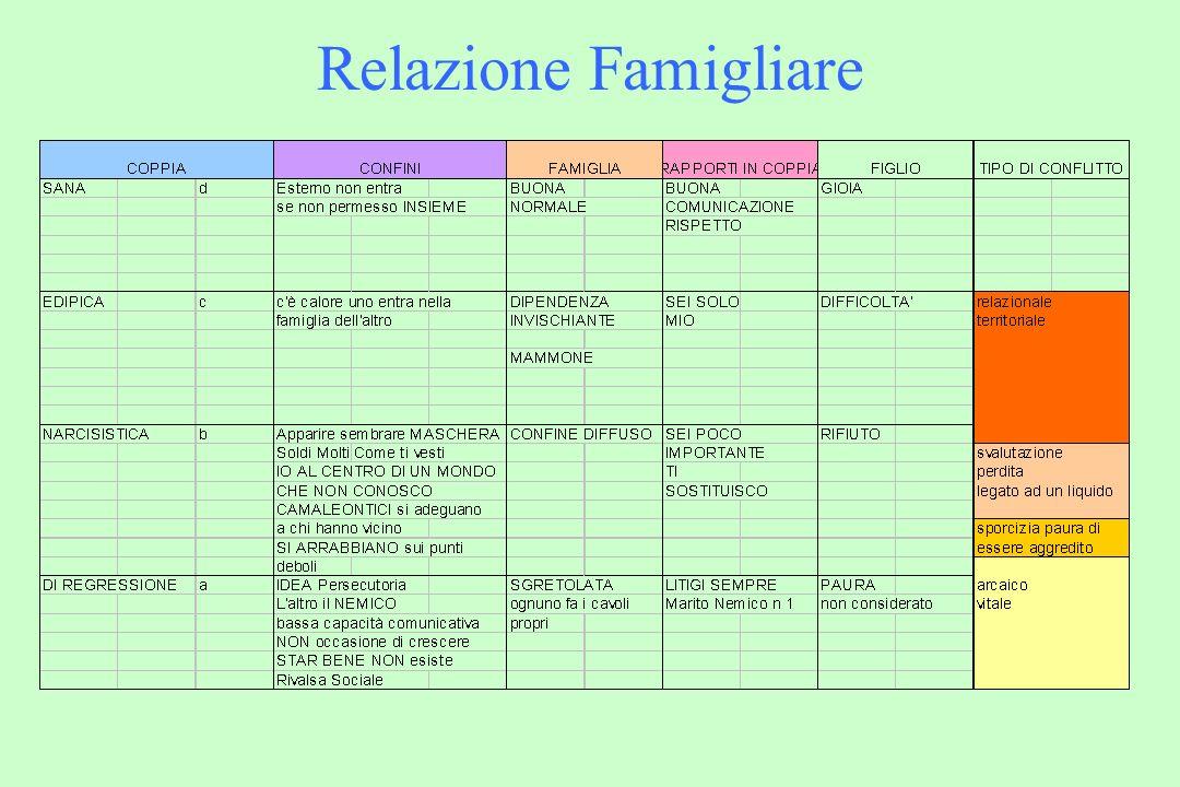 Relazione Famigliare