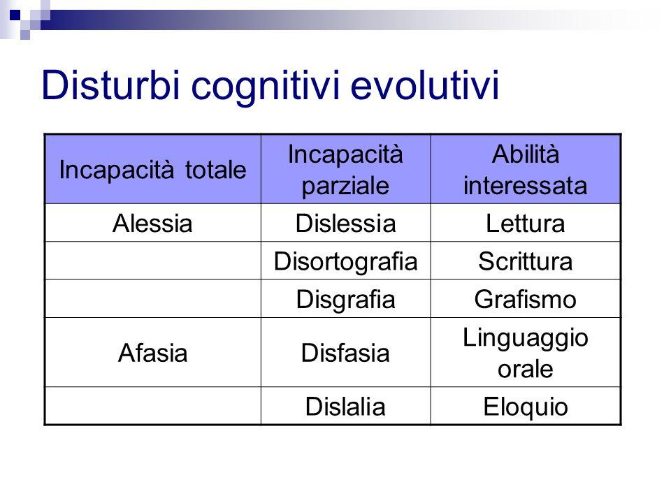 Disturbi cognitivi evolutivi Incapacità totale Incapacità parziale Abilità interessata AlessiaDislessiaLettura DisortografiaScrittura DisgrafiaGrafism