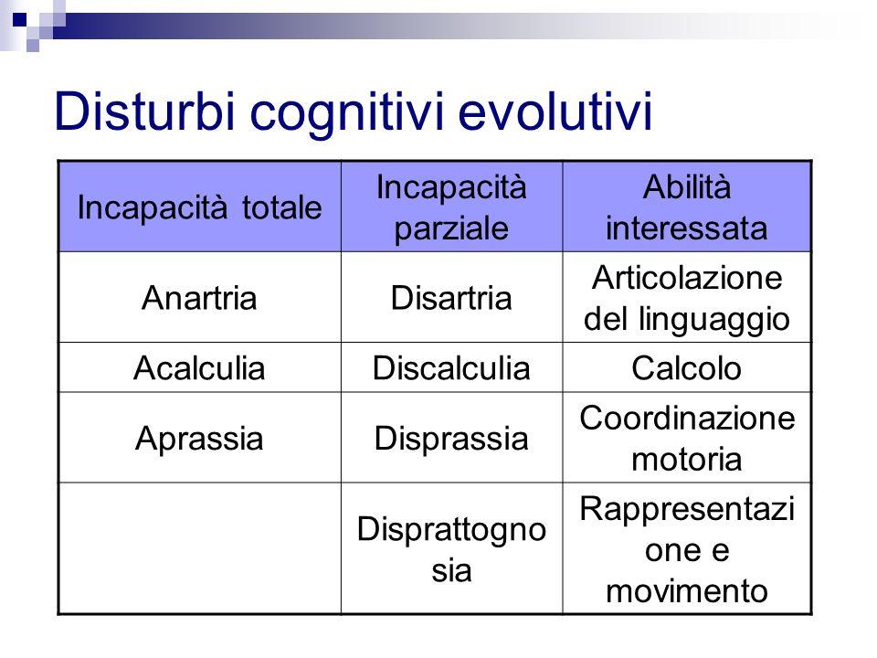 Disturbi cognitivi evolutivi Incapacità totale Incapacità parziale Abilità interessata AnartriaDisartria Articolazione del linguaggio AcalculiaDiscalc