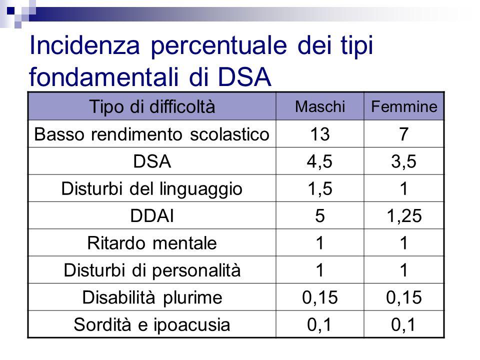 Incidenza percentuale dei tipi fondamentali di DSA Tipo di difficoltà MaschiFemmine Basso rendimento scolastico137 DSA4,53,5 Disturbi del linguaggio1,
