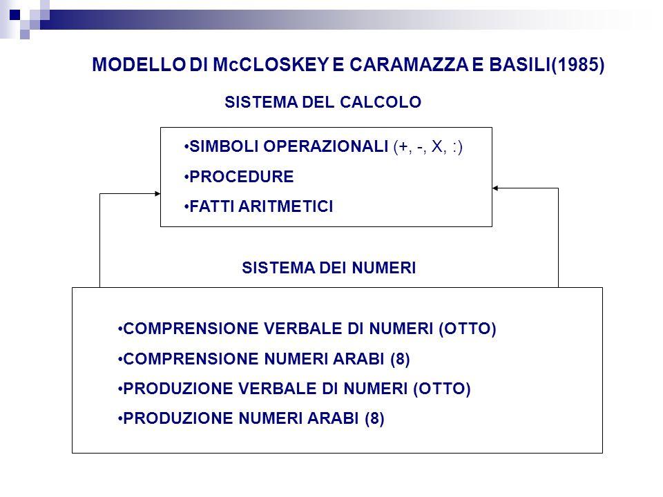 SISTEMA DEL CALCOLO SISTEMA DEI NUMERI SIMBOLI OPERAZIONALI (+, -, X, :) PROCEDURE FATTI ARITMETICI COMPRENSIONE VERBALE DI NUMERI (OTTO) COMPRENSIONE