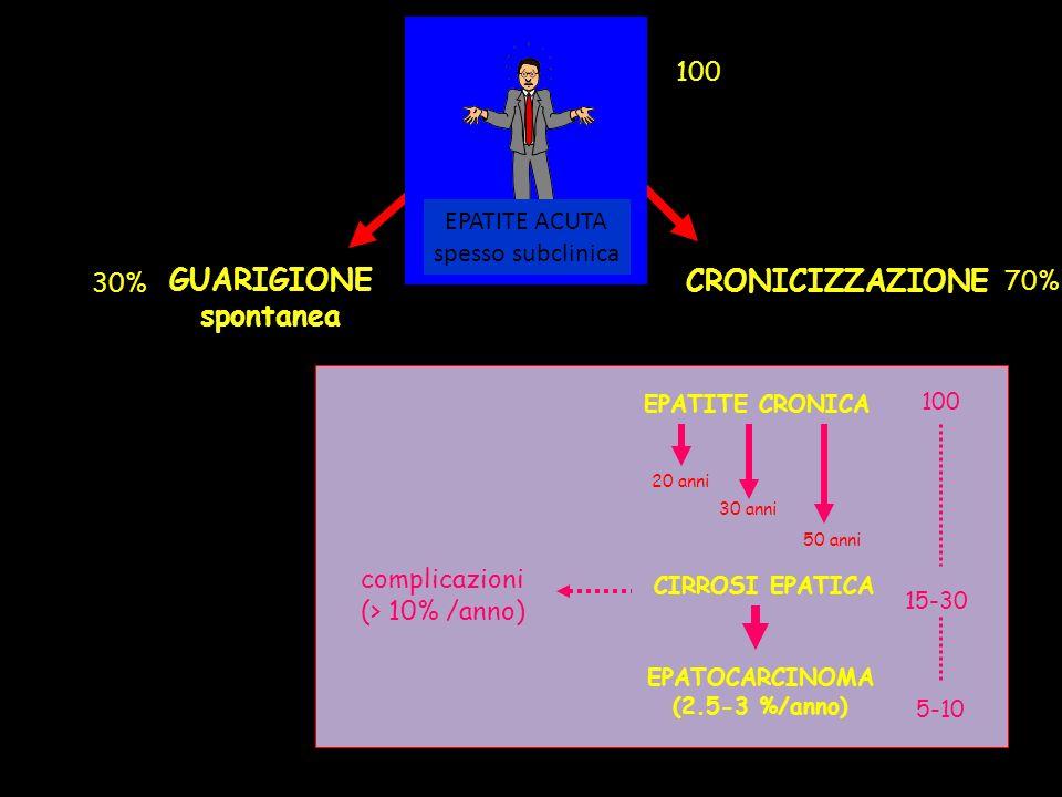 GUARIGIONE spontanea CRONICIZZAZIONE CIRROSI EPATICA complicazioni (> 10% /anno) EPATOCARCINOMA (2.5-3 %/anno) 20 anni 50 anni 30 anni EPATITE CRONICA