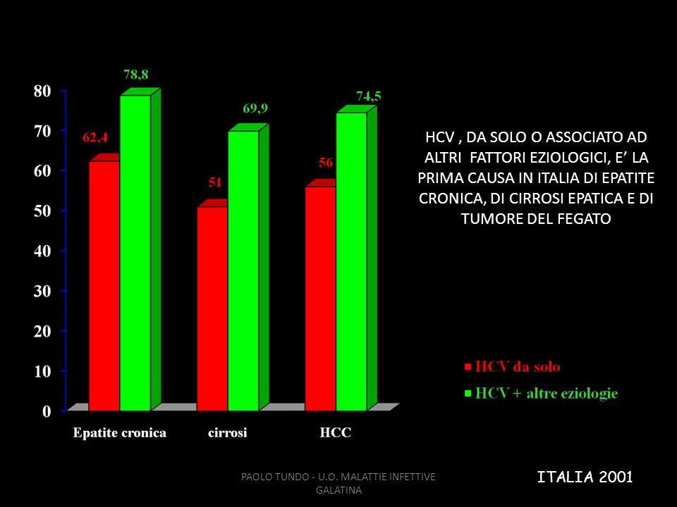 ITALIA 2001 PAOLO TUNDO - U.O. MALATTIE INFETTIVE GALATINA HCV, DA SOLO O ASSOCIATO AD ALTRI FATTORI EZIOLOGICI, E LA PRIMA CAUSA IN ITALIA DI EPATITE