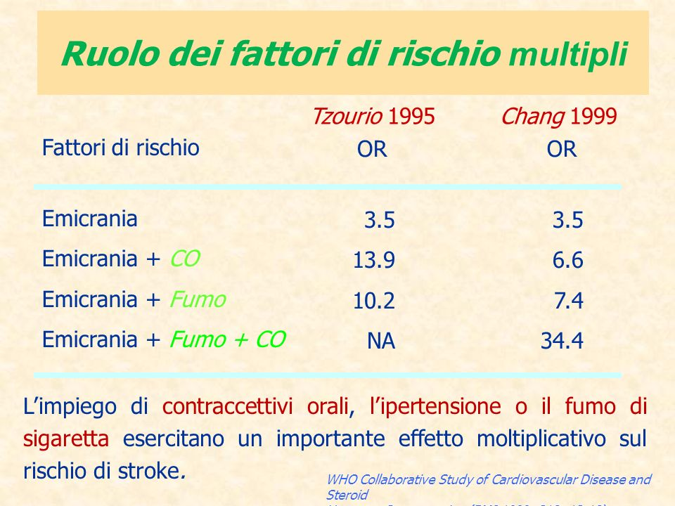 Ruolo dei fattori di rischio multipli Fattori di rischio Emicrania Emicrania + CO Emicrania + Fumo Emicrania + Fumo + CO OR 3.5 13.9 10.2 NA OR 3.5 6.