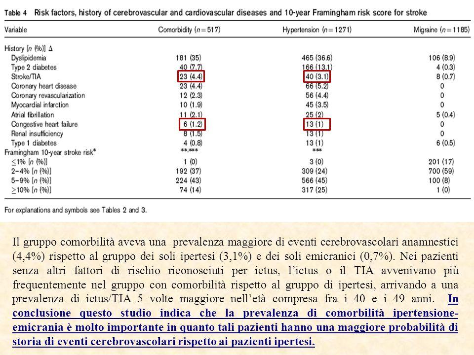 Il gruppo comorbilità aveva una prevalenza maggiore di eventi cerebrovascolari anamnestici (4,4%) rispetto al gruppo dei soli ipertesi (3,1%) e dei so