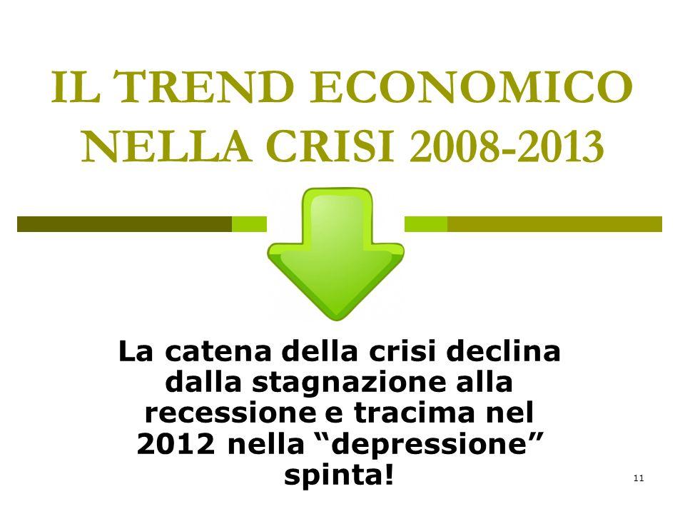 11 IL TREND ECONOMICO NELLA CRISI 2008-2013 La catena della crisi declina dalla stagnazione alla recessione e tracima nel 2012 nella depressione spinta!