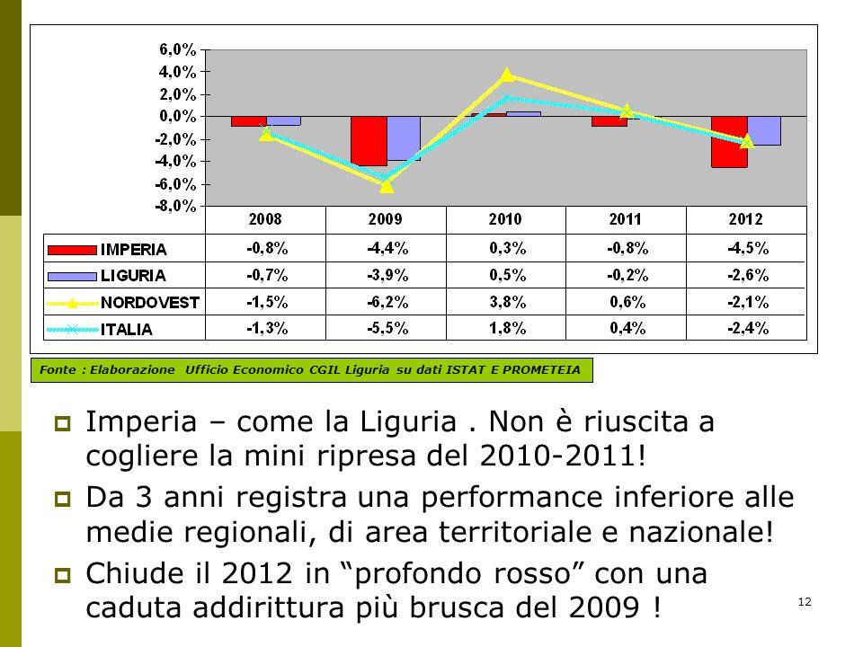 12 Imperia – come la Liguria. Non è riuscita a cogliere la mini ripresa del 2010-2011.
