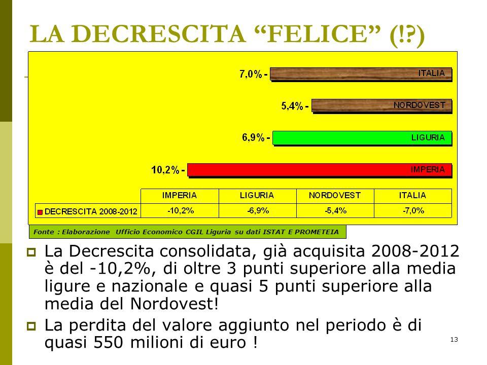 13 LA DECRESCITA FELICE (! ) La Decrescita consolidata, già acquisita 2008-2012 è del -10,2%, di oltre 3 punti superiore alla media ligure e nazionale e quasi 5 punti superiore alla media del Nordovest.