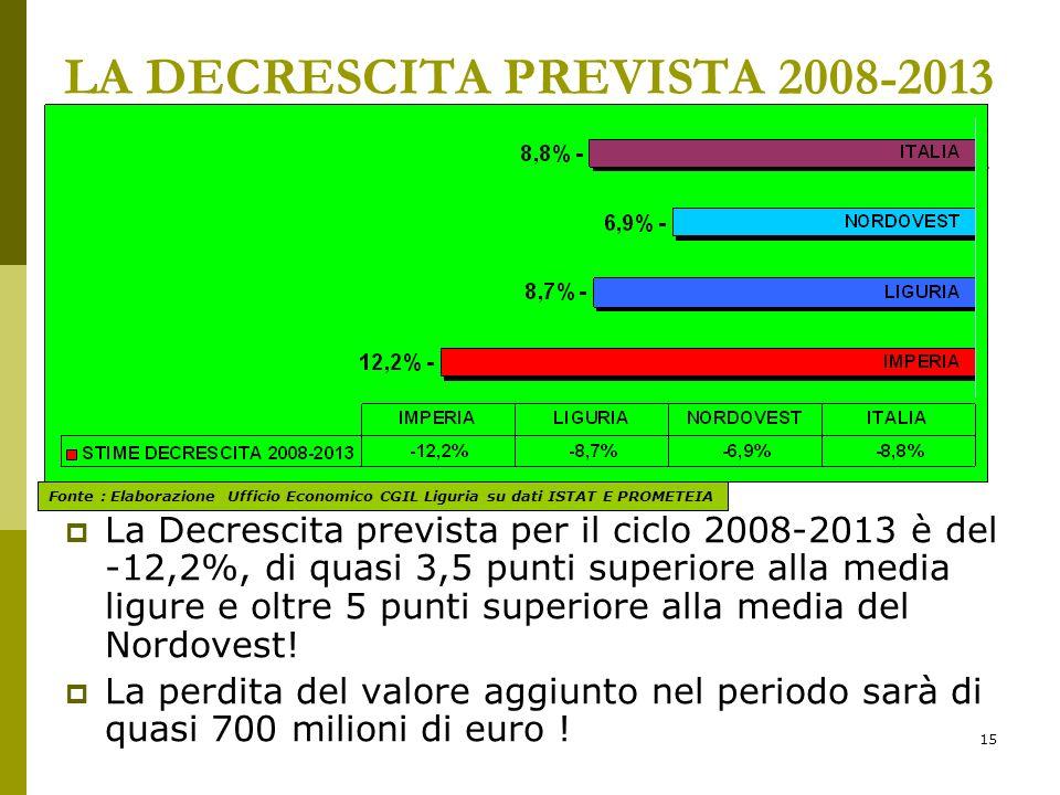 15 LA DECRESCITA PREVISTA 2008-2013 La Decrescita prevista per il ciclo 2008-2013 è del -12,2%, di quasi 3,5 punti superiore alla media ligure e oltre 5 punti superiore alla media del Nordovest.