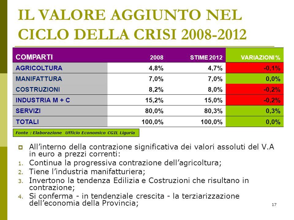 17 IL VALORE AGGIUNTO NEL CICLO DELLA CRISI 2008-2012 Allinterno della contrazione significativa dei valori assoluti del V.A in euro a prezzi correnti: 1.