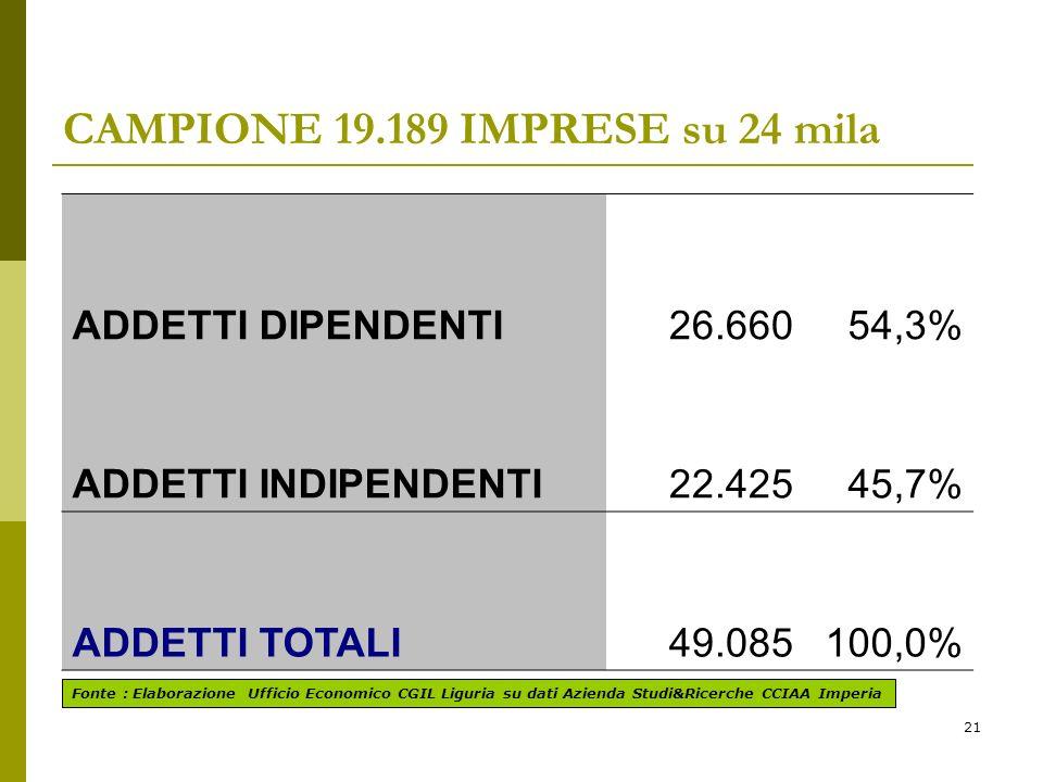 21 CAMPIONE 19.189 IMPRESE su 24 mila ADDETTI DIPENDENTI26.66054,3% ADDETTI INDIPENDENTI22.42545,7% ADDETTI TOTALI49.085100,0% Fonte : Elaborazione Ufficio Economico CGIL Liguria su dati Azienda Studi&Ricerche CCIAA Imperia