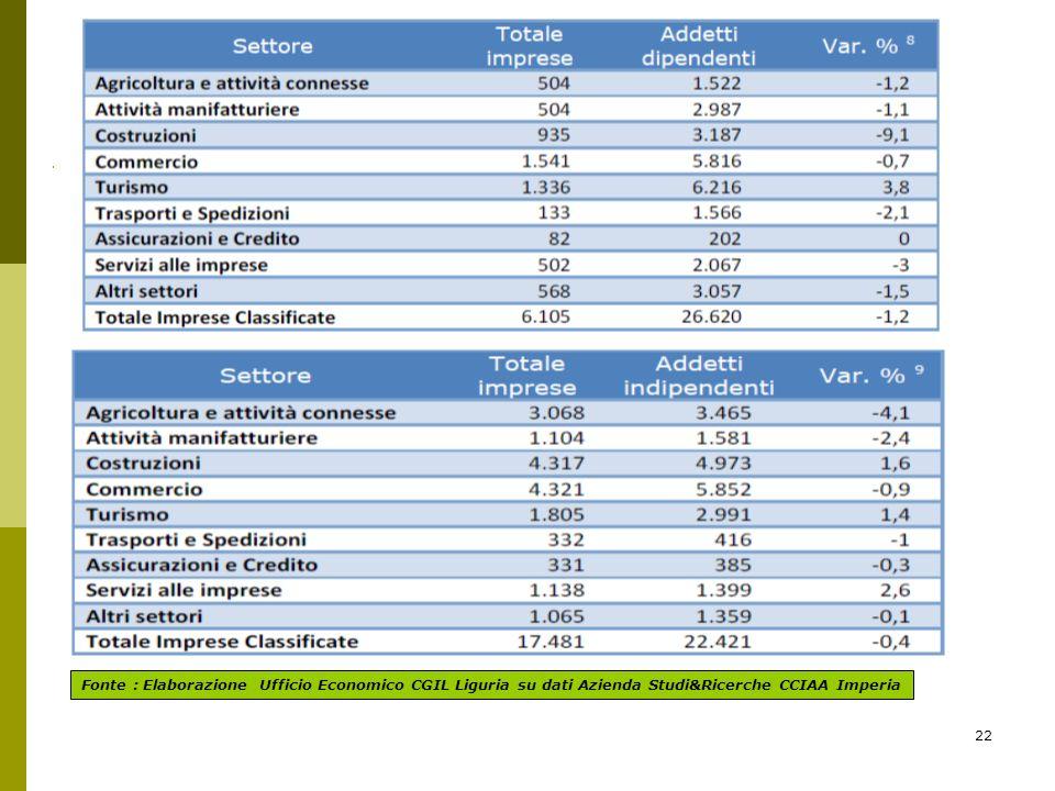 22 Fonte : Elaborazione Ufficio Economico CGIL Liguria su dati Azienda Studi&Ricerche CCIAA Imperia