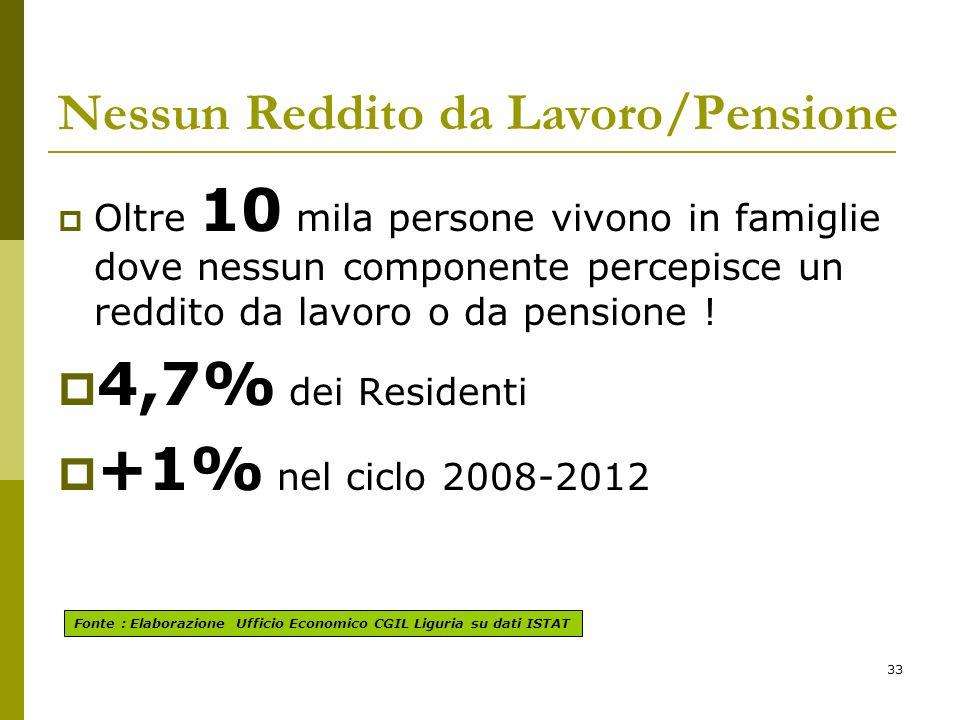 33 Nessun Reddito da Lavoro/Pensione Oltre 10 mila persone vivono in famiglie dove nessun componente percepisce un reddito da lavoro o da pensione .