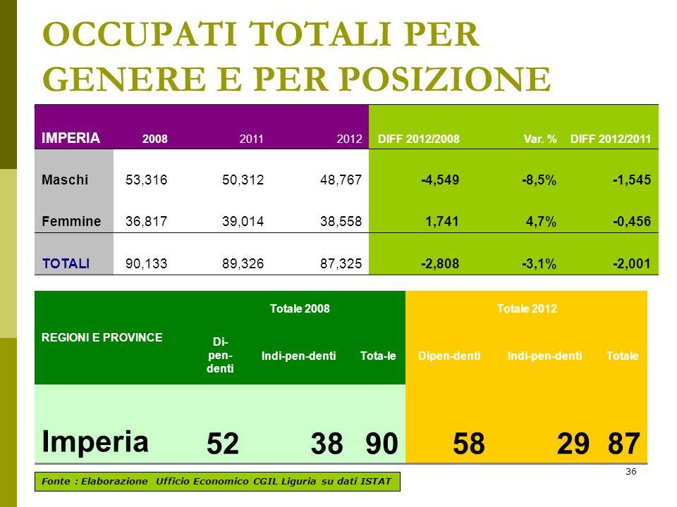 36 OCCUPATI TOTALI PER GENERE E PER POSIZIONE Fonte : Elaborazione Ufficio Economico CGIL Liguria su dati ISTAT IMPERIA 200820112012DIFF 2012/2008Var.