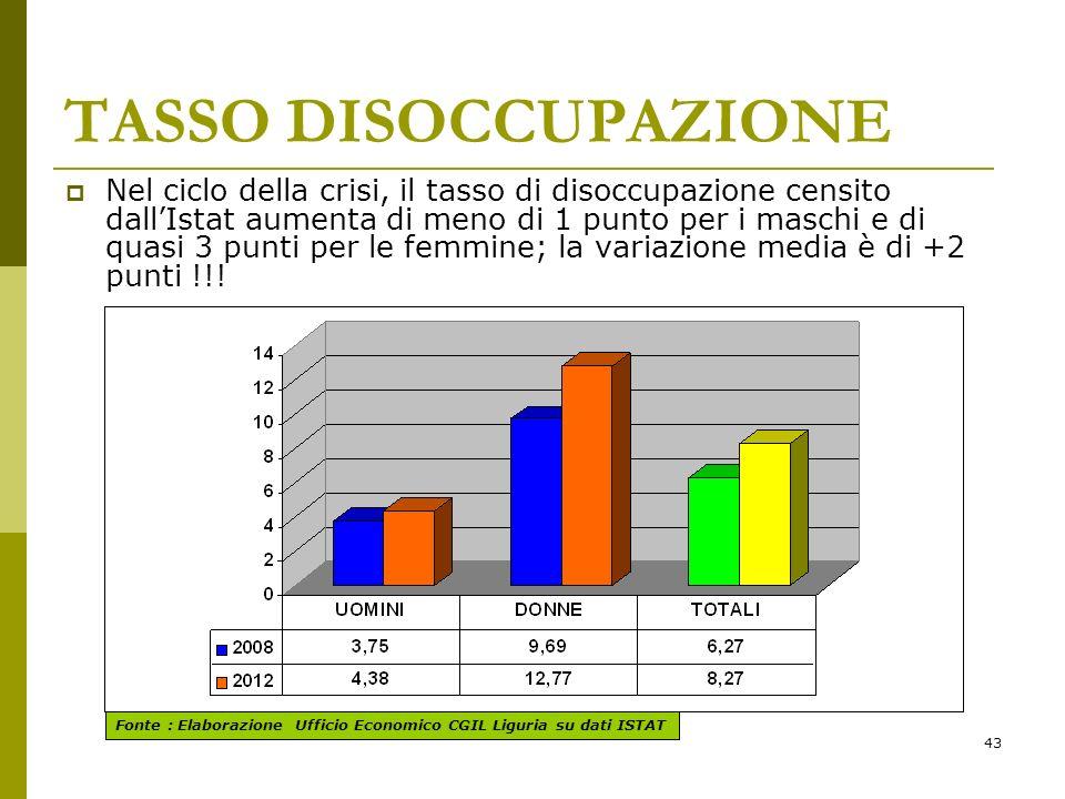 43 TASSO DISOCCUPAZIONE Nel ciclo della crisi, il tasso di disoccupazione censito dallIstat aumenta di meno di 1 punto per i maschi e di quasi 3 punti per le femmine; la variazione media è di +2 punti !!.