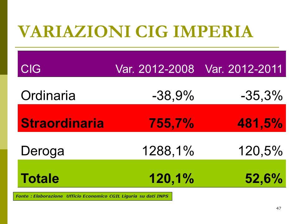 47 VARIAZIONI CIG IMPERIA Fonte : Elaborazione Ufficio Economico CGIL Liguria su dati INPS CIGVar.