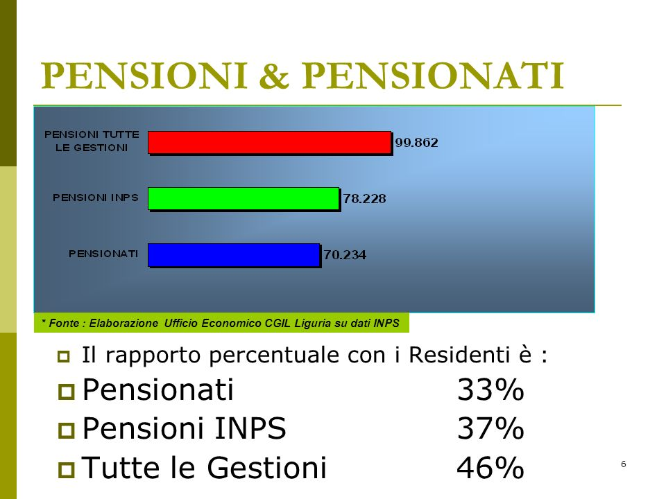 37 OCCUPATI PER SETTORE Fonte : Elaborazione Ufficio Economico CGIL Liguria su dati ISTAT