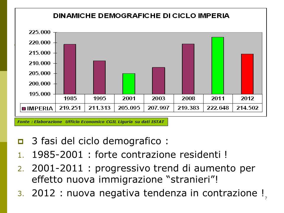 7 3 fasi del ciclo demografico : 1. 1985-2001 : forte contrazione residenti .