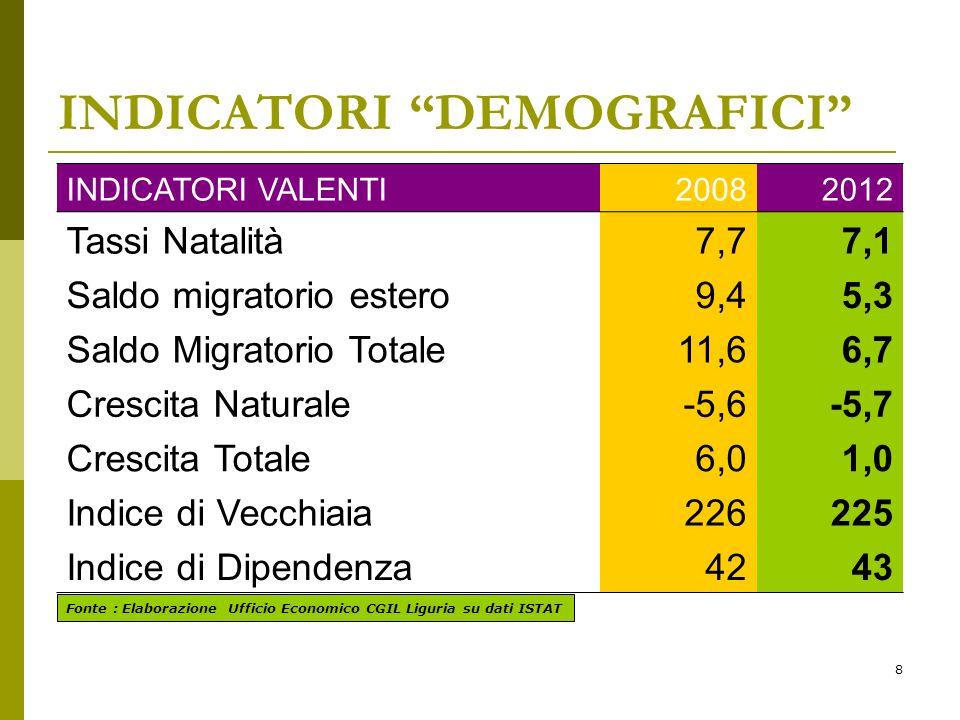 8 INDICATORI DEMOGRAFICI INDICATORI VALENTI20082012 Tassi Natalità7,77,1 Saldo migratorio estero9,45,3 Saldo Migratorio Totale11,66,7 Crescita Naturale-5,6-5,7 Crescita Totale6,01,0 Indice di Vecchiaia226225 Indice di Dipendenza4243 Fonte : Elaborazione Ufficio Economico CGIL Liguria su dati ISTAT