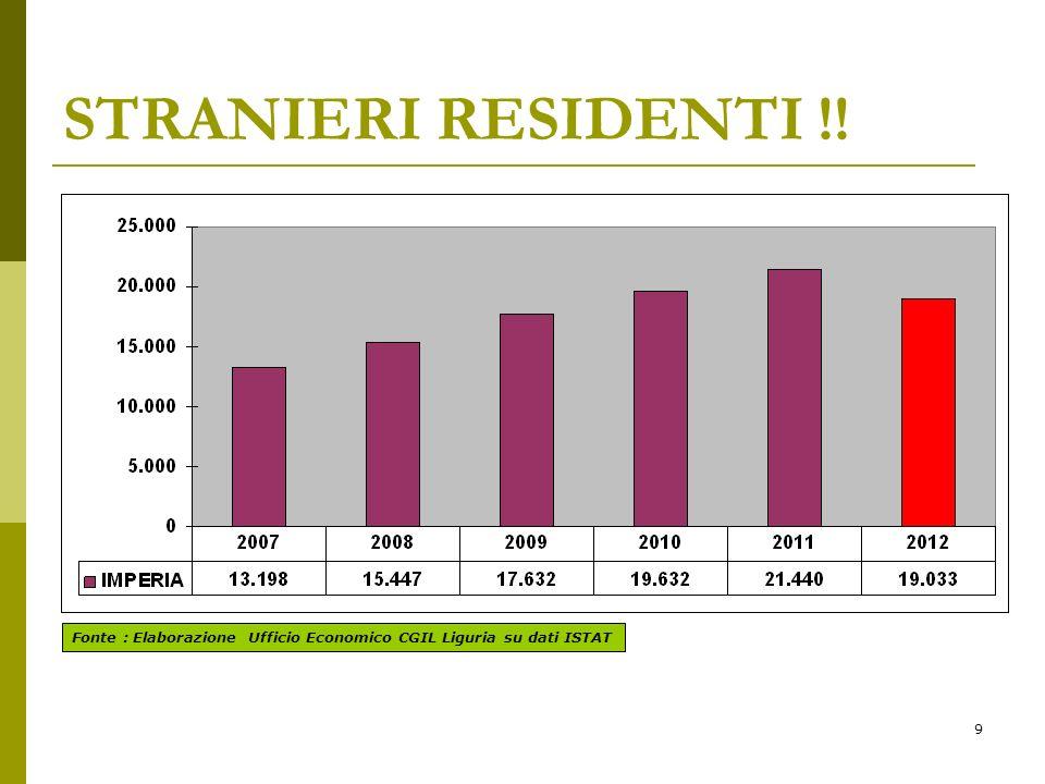 9 STRANIERI RESIDENTI !! Fonte : Elaborazione Ufficio Economico CGIL Liguria su dati ISTAT