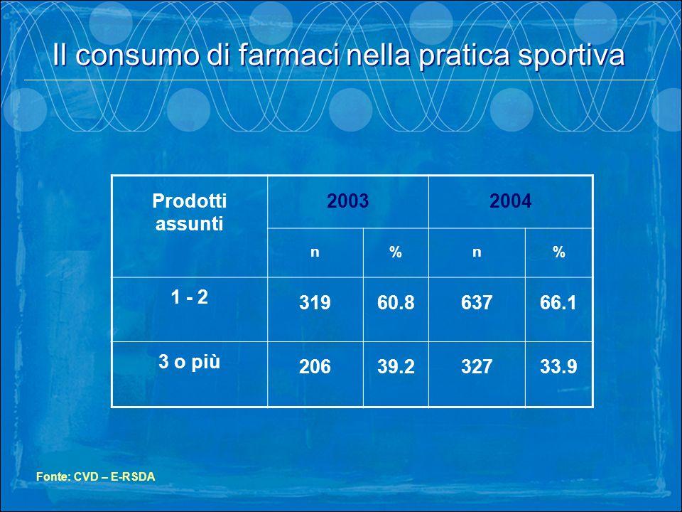 Prodotti assunti 20032004 n%n% 1 - 2 31960.863766.1 3 o più 20639.232733.9 Fonte: CVD – E-RSDA Il consumo di farmaci nella pratica sportiva.