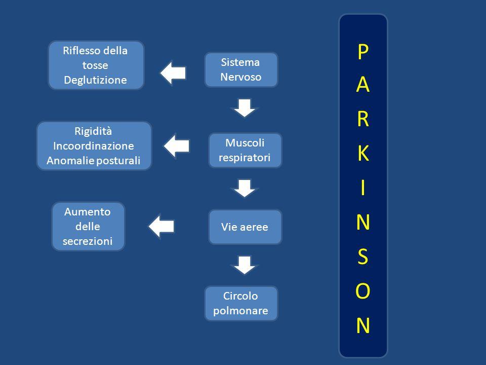 Sistema Nervoso Muscoli respiratori Vie aeree Circolo polmonare Rigidità Incoordinazione Anomalie posturali Aumento delle secrezioni Riflesso della to
