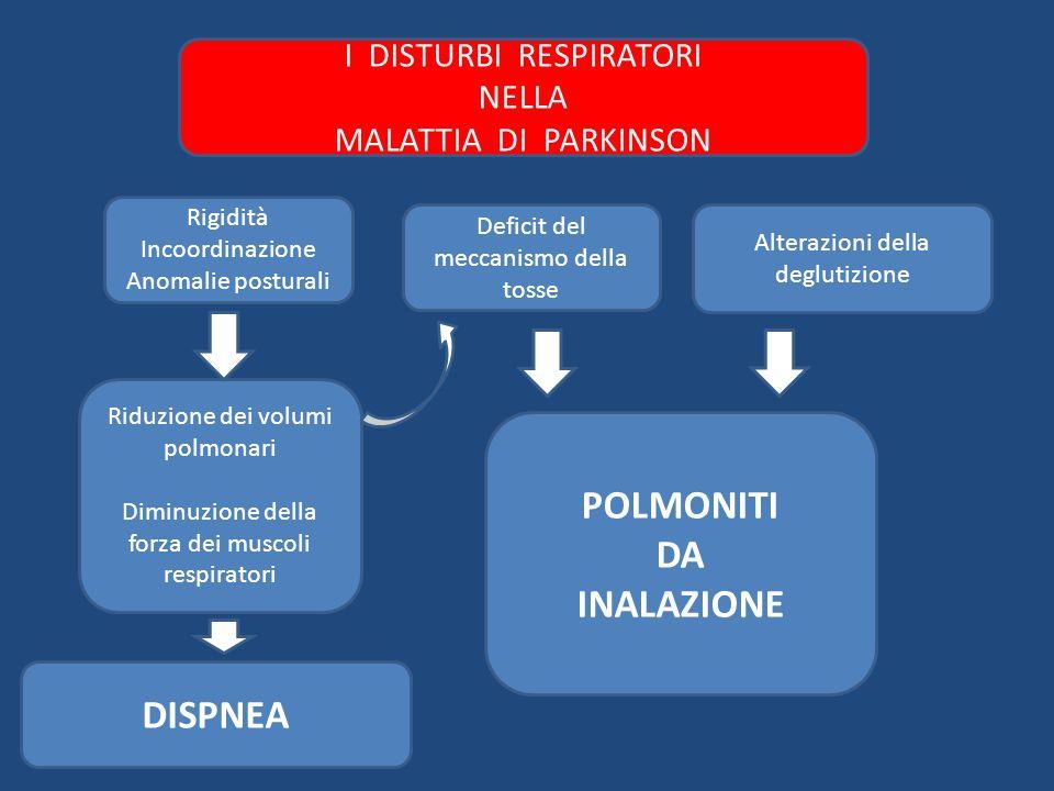 Rigidità Incoordinazione Anomalie posturali Alterazioni della deglutizione Riduzione dei volumi polmonari Diminuzione della forza dei muscoli respirat