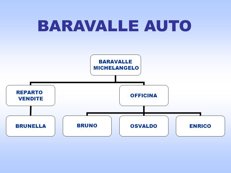 BARAVALLE MICHELANGELO REPARTO VENDITE BRUNELLA OFFICINA BRUNO OSVALDOENRICO BARAVALLE AUTO