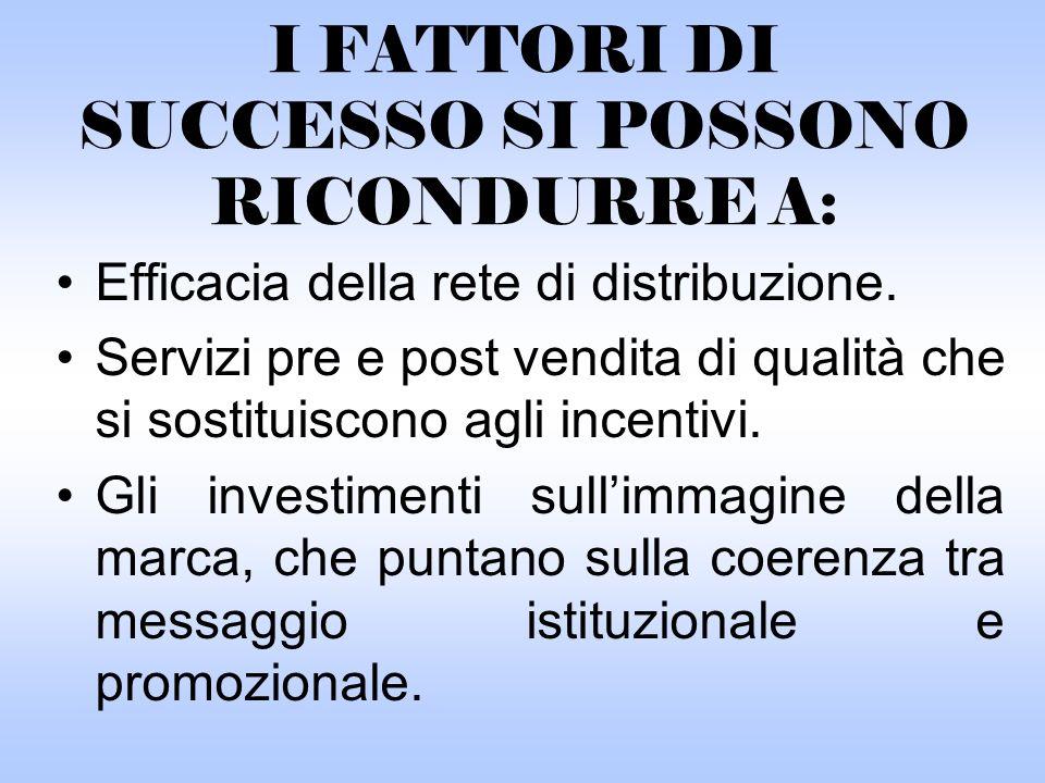 I FATTORI DI SUCCESSO SI POSSONO RICONDURRE A: Efficacia della rete di distribuzione.