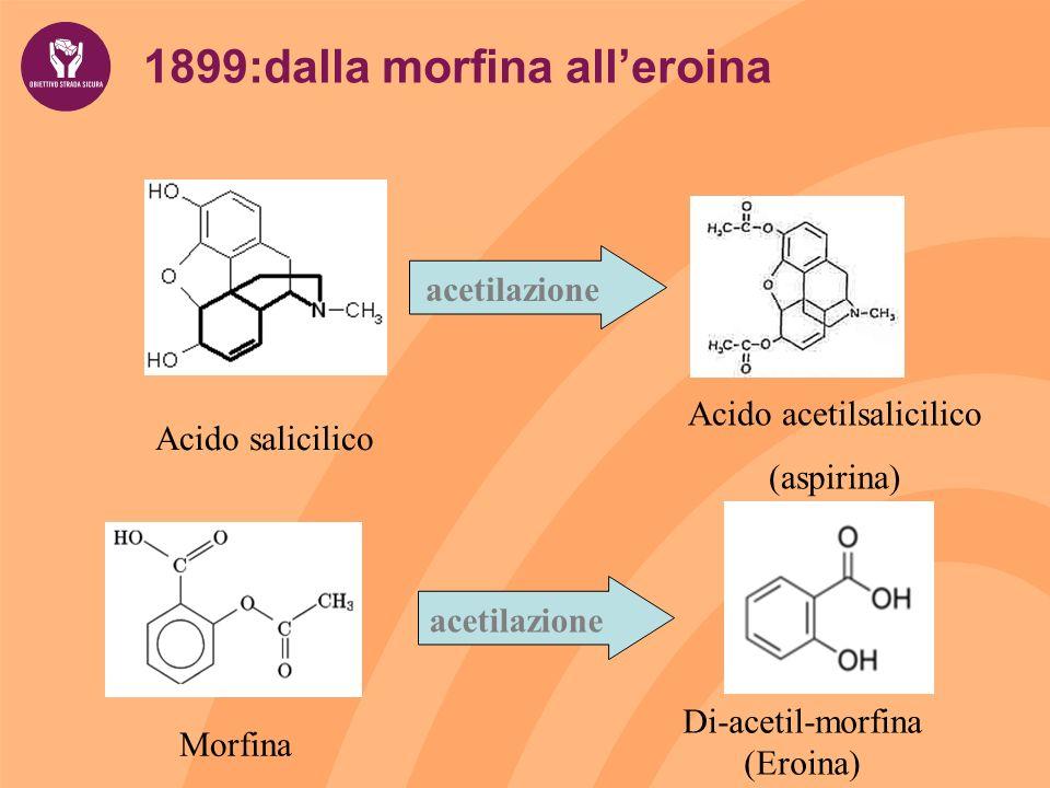 1899:dalla morfina alleroina Morfina Di-acetil-morfina (Eroina) acetilazione Acido salicilico Acido acetilsalicilico (aspirina)